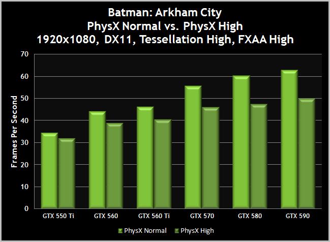 Batman arkham city pc performance guide geforce