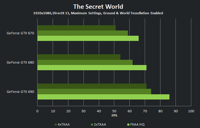 The Secret World - 1920x1080, DirectX 11, Maximum Settings, Ground & World Tessellation Enabled