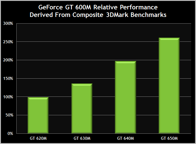 600M-GT-3DMark-RangePerformanceComparison