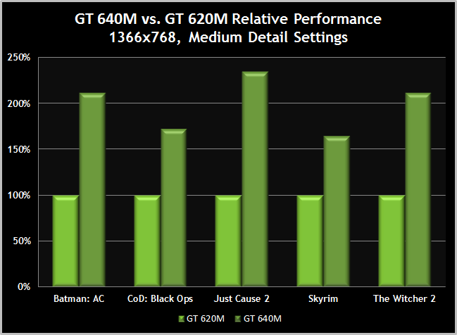 600M-GT-640Mvs620-PerformanceComparison