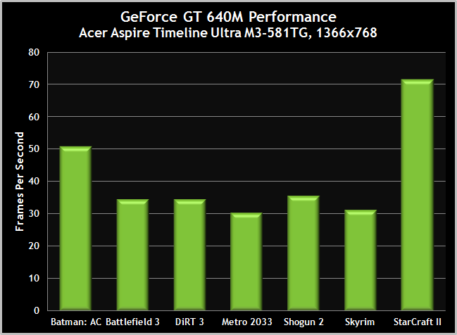 600M-GT-Acer640M-Performance