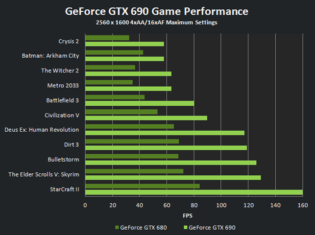 GeForce GTX 690 - Game Performance