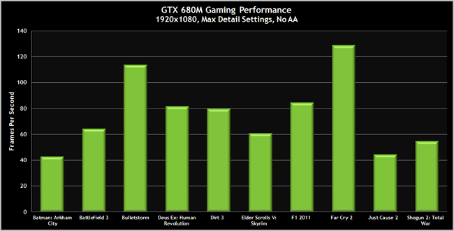 GeForce GTX 680m performance