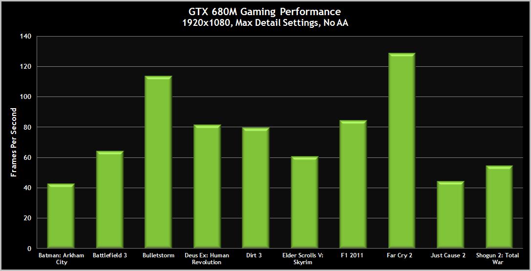 Introducing the geforce gtx 680m mobile gpu geforce