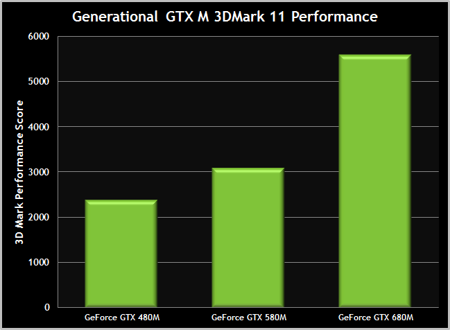 gtx-680m-generational-performance