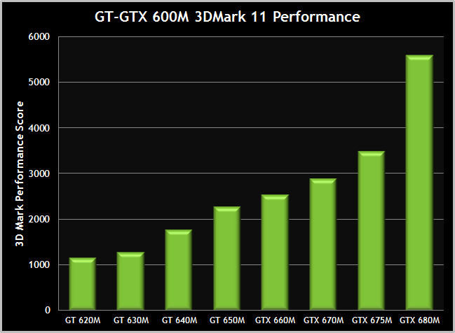 gtx-680m-range-performance