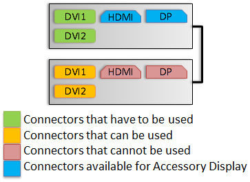 GTX680-ConnectorDiagram-2WaySLI-3DVisionSurround-RecommendedOption