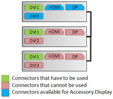 GTX680-ConnectorDiagram-3WaySLI-3DVisionSurround-RecommendedOption