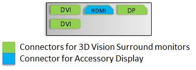 GTX680-ConnectorDiagram-SingleCard-3DVisionSurround