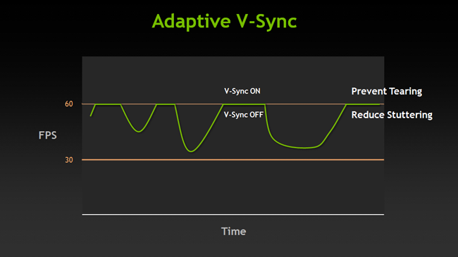 Nvidia Adaptive VSync Diagram