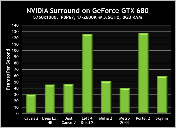 NVIDIA Surround on Geforce GTX 680
