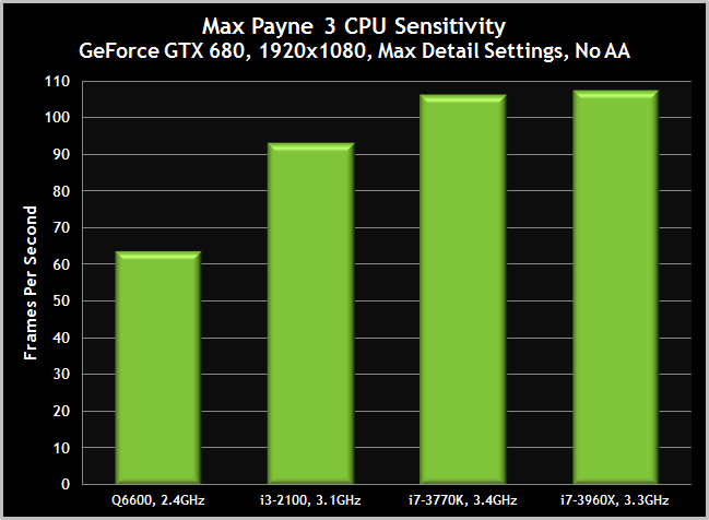 Max Payne 3 PC CPU performance