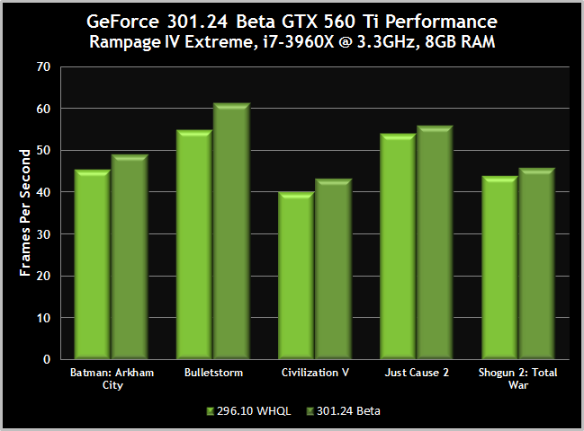 301-24-gtx-560-ti-performance