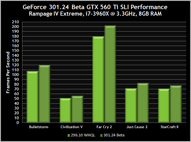 301-24-gtx-560-ti-sli-performance