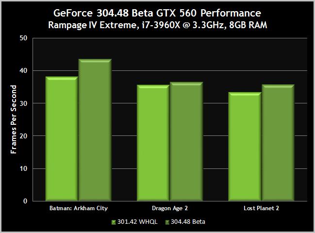 GeForce 304.48 beta gtx 560 performance