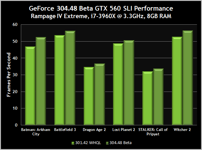 GeForce 304.48 beta gtx 560 SLI performance