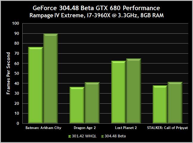 GeForce 304.48 beta gtx 680 performance