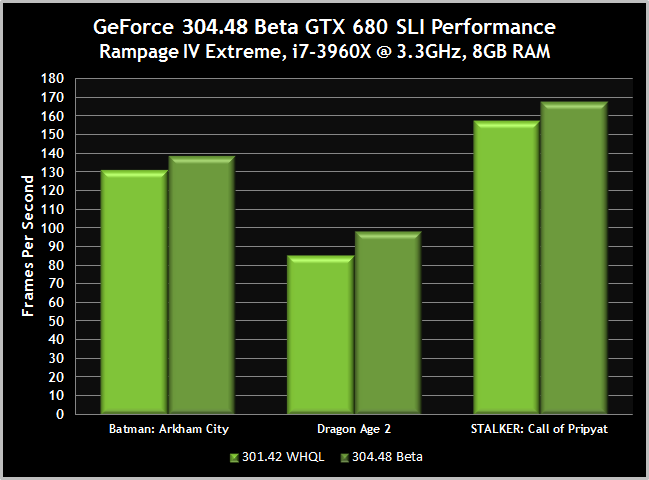 GeForce 304.48 beta gtx 680 SLI performance