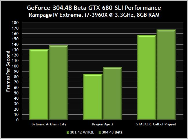 GeForce 304.48 beta gtx 680 SLI performance