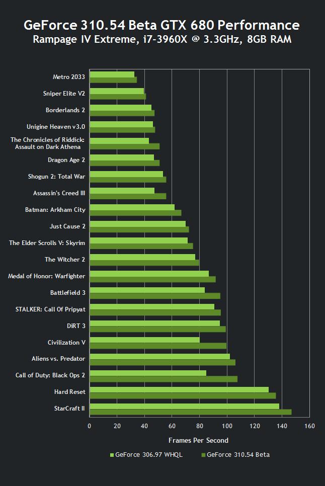 скачать nvidia performance driver