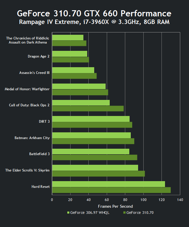 GeForce 310.70 GTX 660 Performance