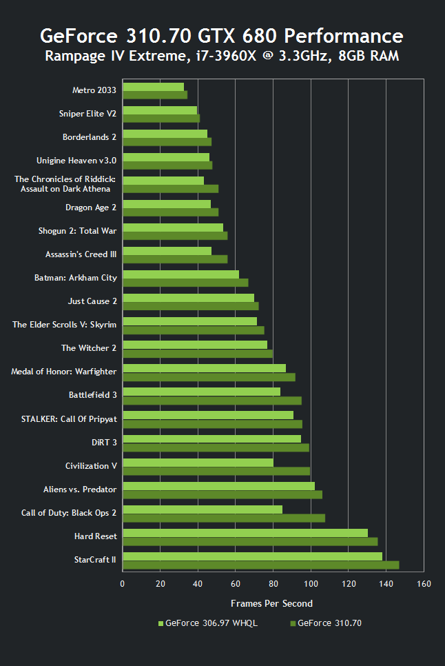 GeForce 310.70 GTX 680 Performance
