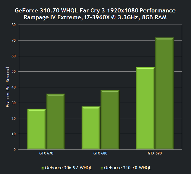 nvidia-geforce-310-70-whql-drivers-far-cry-3-performance.png