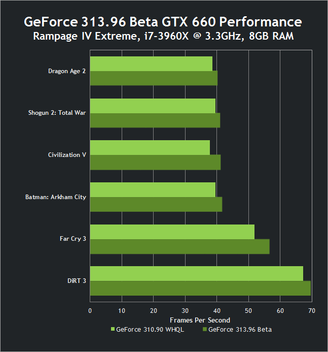 313.96 Beta GTX 660 Performance