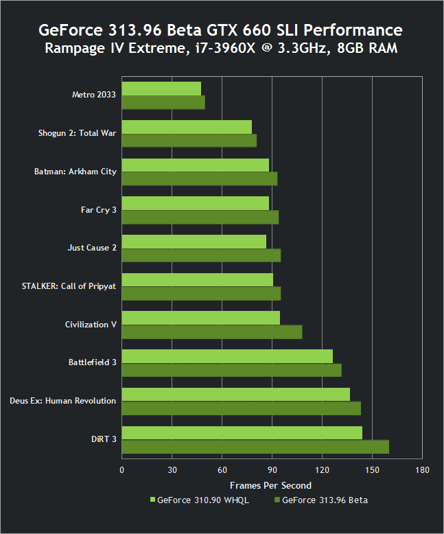 313.96 Beta GTX 660 SLI Performance