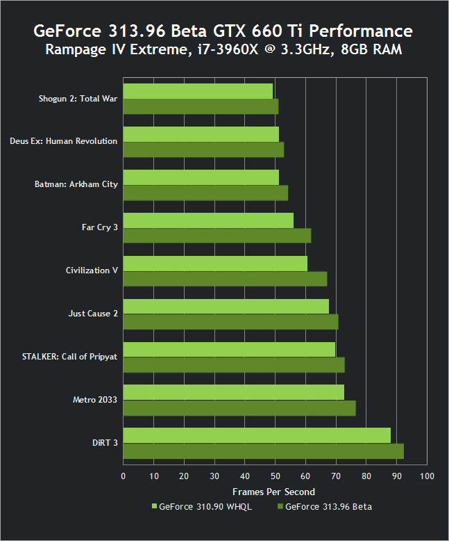 313.96 Beta GTX 660 Ti Performance