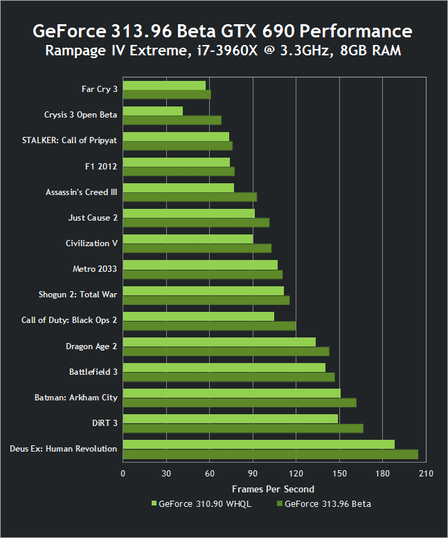 313.96 Beta GTX 690 Performance