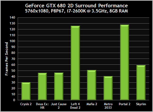 GTX680-Surround-2DSurround-Performance