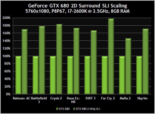 GTX680-Surround-2DSurround-SLIScaling