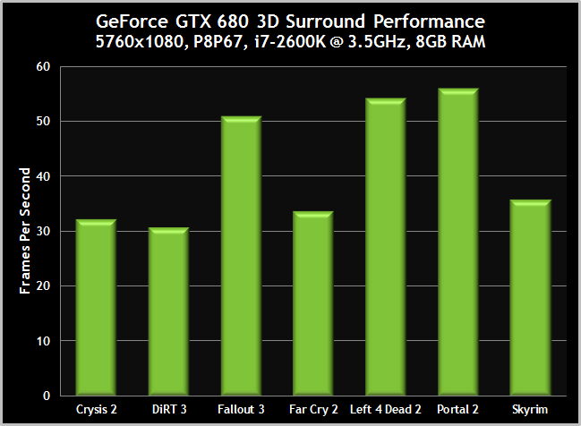 GTX680-Surround-3DVisionSurround-Performance