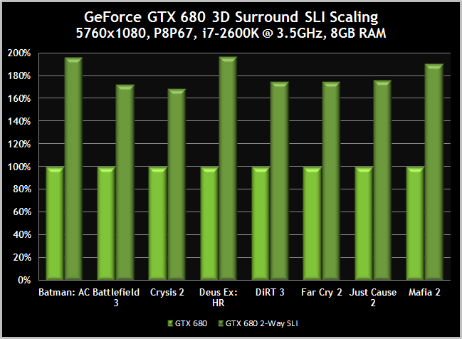 GTX680-Surround-3DVisionSurround-SLIScaling