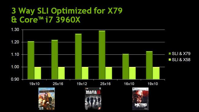 3 Way SLI Optimized for X79 & Core i7 3960X