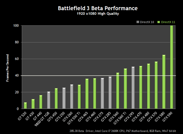 BF3 GeForce GPU Performance Chart