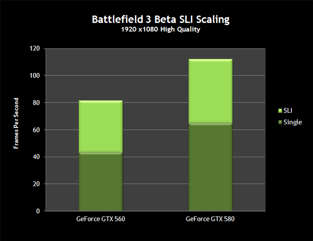 Battlefield 3 Beta SLI Scaling