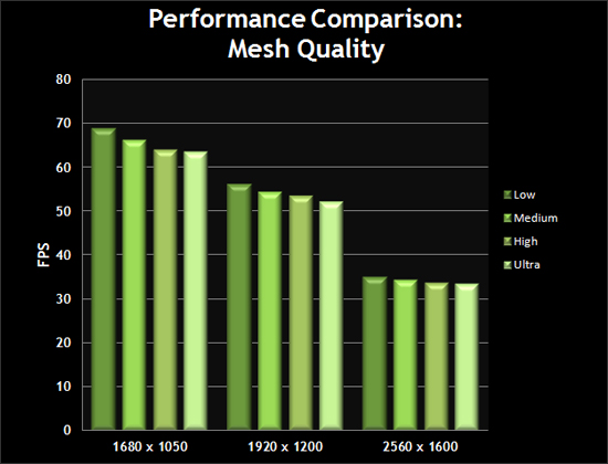 Mesh Quality Chart