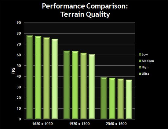 Terrain Quality Chart