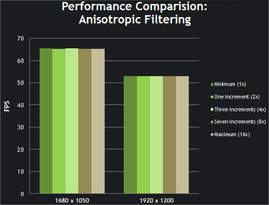 Performance Comparison: Anisotropic Filtering