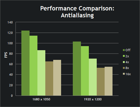 Performance Comparison: Antialiasing Chart