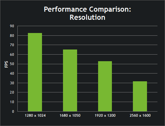 Performance Comparison: Resolution Chart