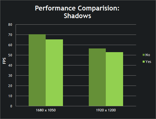 Performance Comparison: Shadows