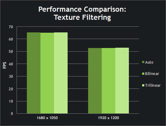 Performance Comparison: Texture Filtering