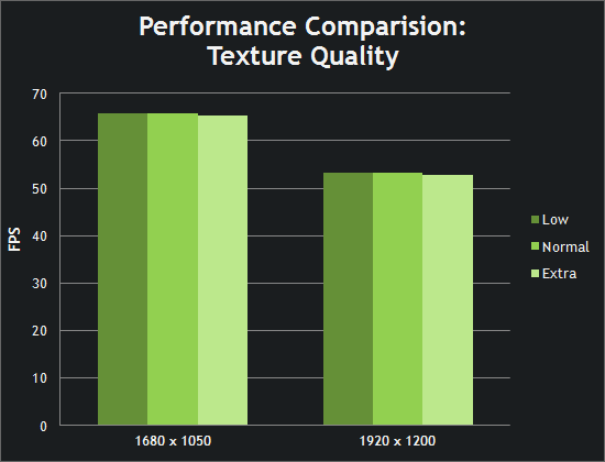 Performance Comparison: Texture Quality