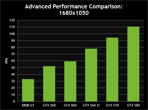 Advanced Performance Comparison: 1680x1050