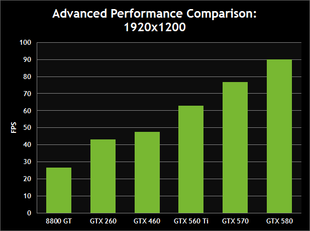 Advanced Performance Comparison: 1920x1200
