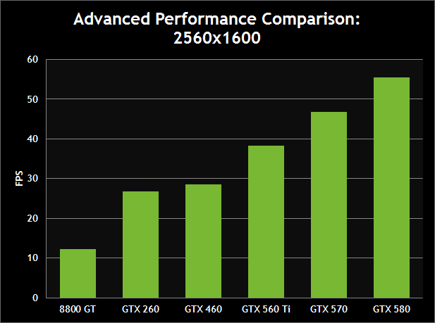 Advanced Performance Comparison: 2560x1600