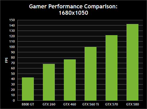 Gamer Performance Comparison: 1680x1050